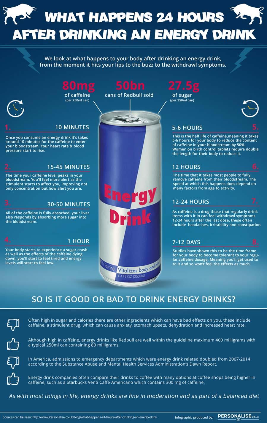 Một đồ họa thông tin để tiêu thụ đồ uống năng lượng