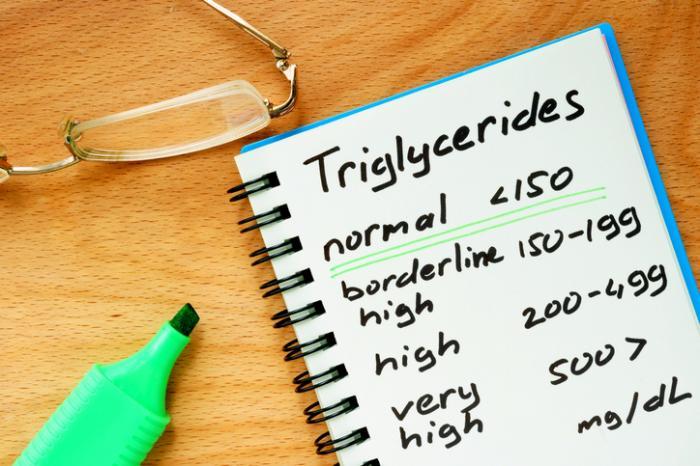 Lista de níveis de triglicerídeos.