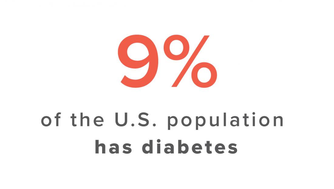 米国人口に関する糖尿病統計