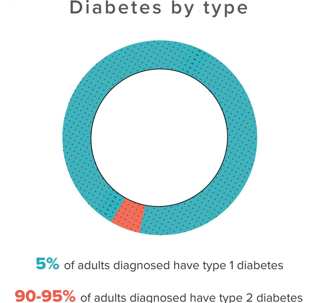 タイプグラフによる糖尿病。