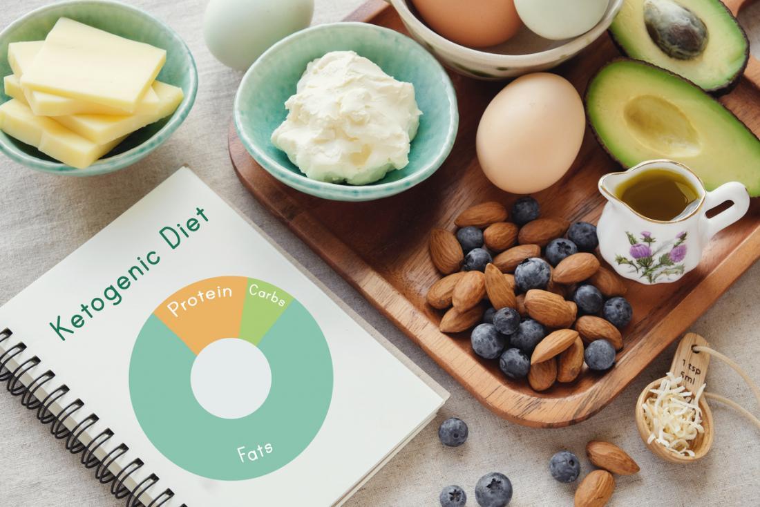 アーモンドナッツ、アボカド、卵、乳製品、ブルーベリーを含むケトジェニックダイエット食品。