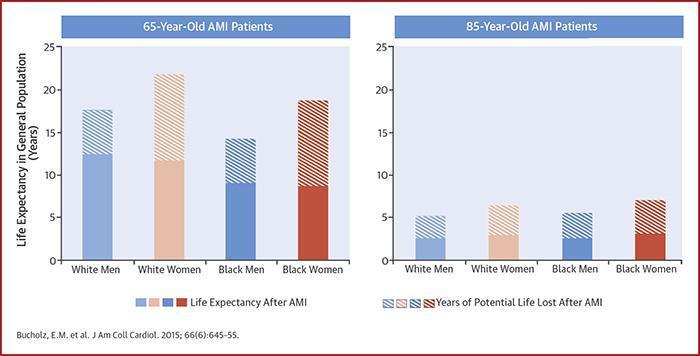Ein Diagramm, das den Unterschied in der Lebenserwartung zeigt.