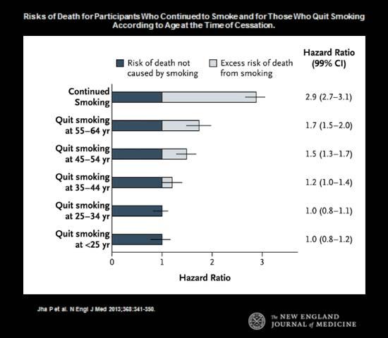 Diagramme - Risques de décès pour les participants qui ont continué à fumer et pour ceux qui ont cessé de fumer selon l'âge au moment de la cessation.