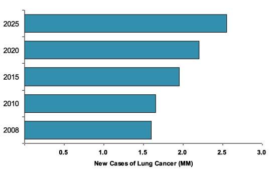 Diagramme - Nouveaux cas de cancer du poumon