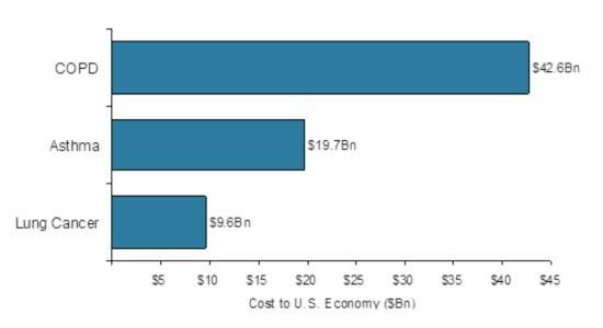 Diagramme - Coût pour l'économie américaine (2009)